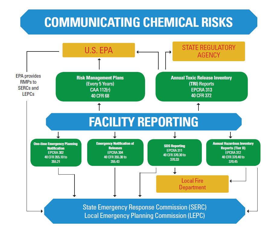 Epcra Facility Reporting Flowchart