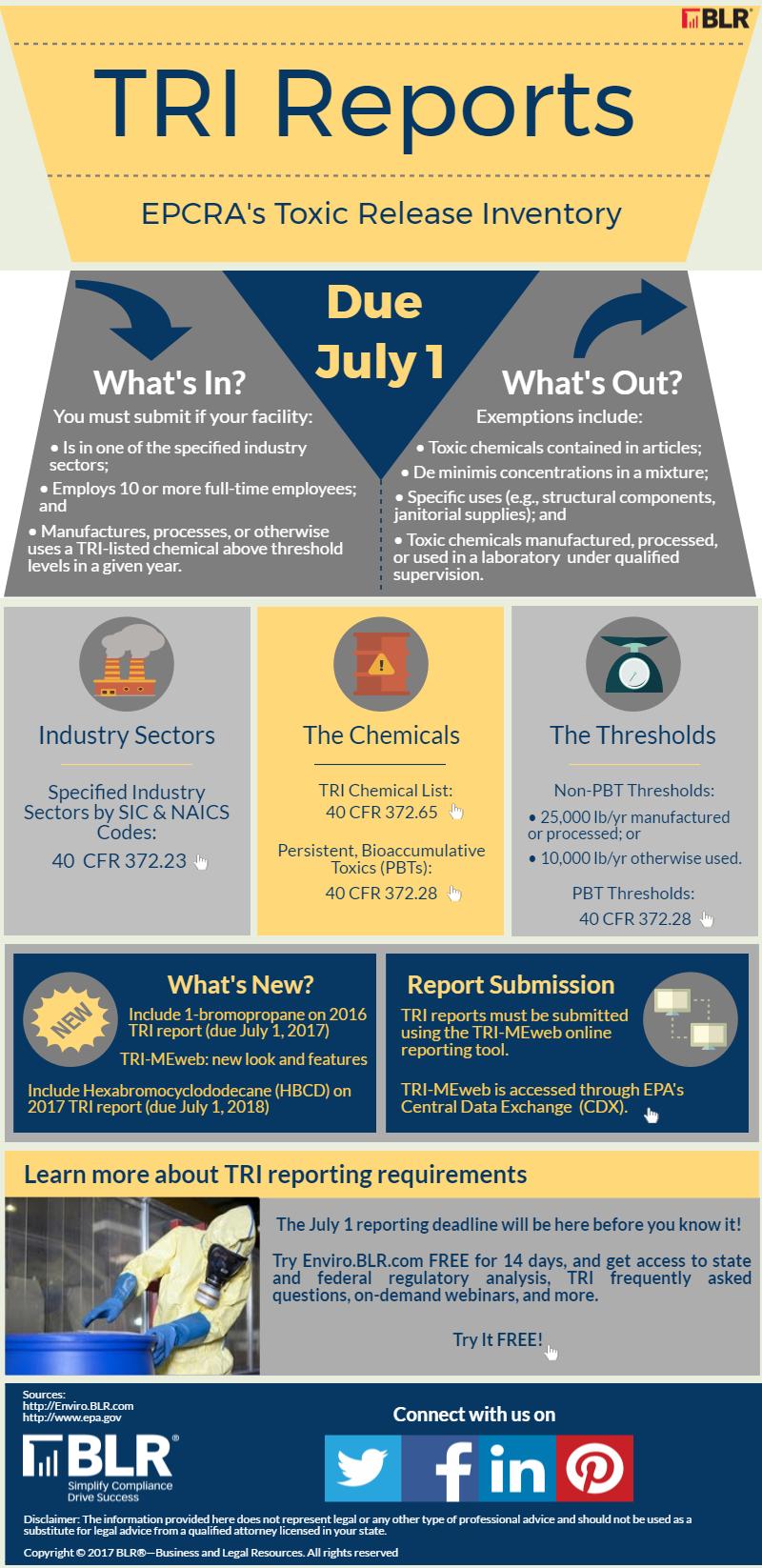 TRI infographic