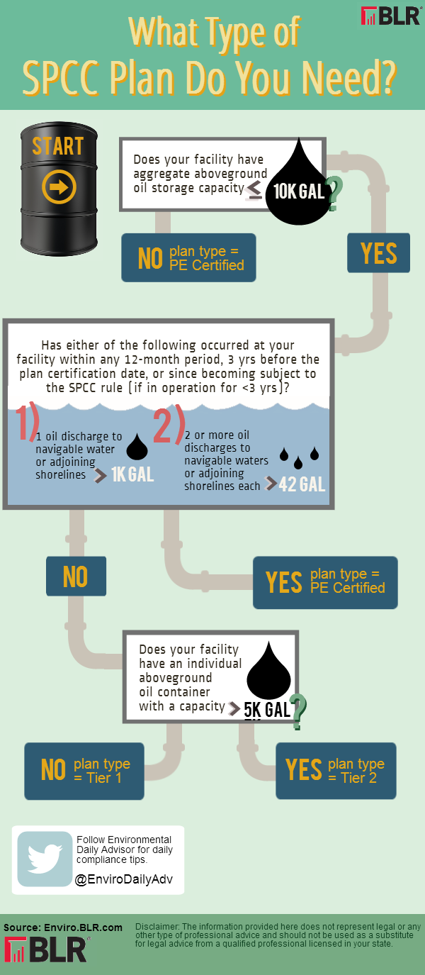 SPCC Infographic: What Type Of SPCC Plan Do You Need?